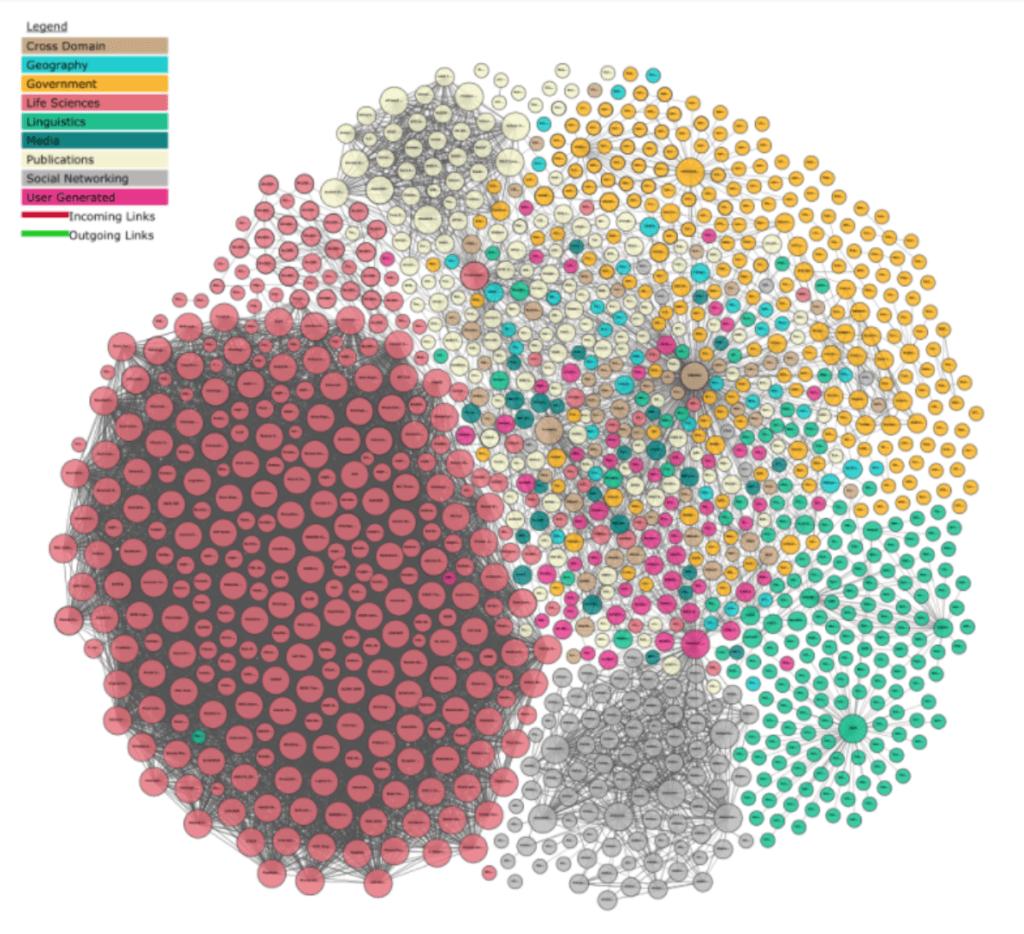 Datasets in LOD