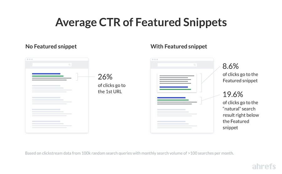 CTR medio sui Featured Snippet