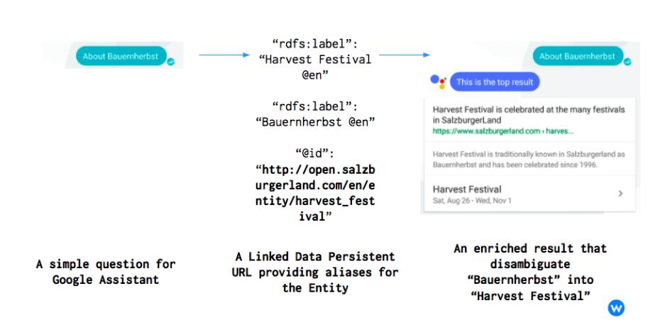 Linked Data Google Assistant