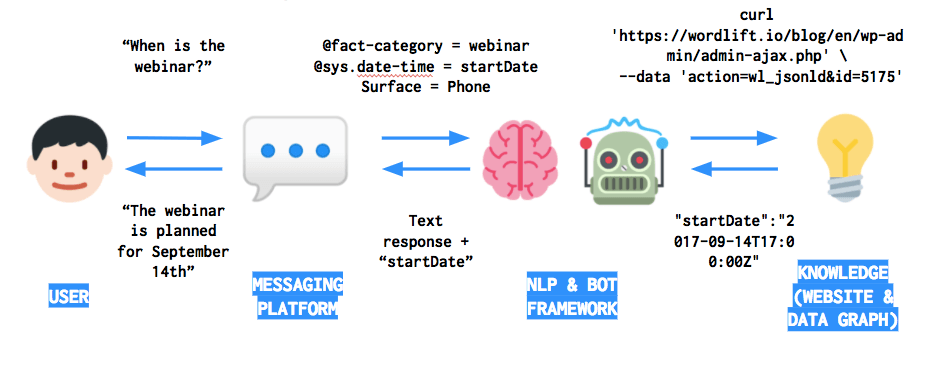 WordLift Chatbot
