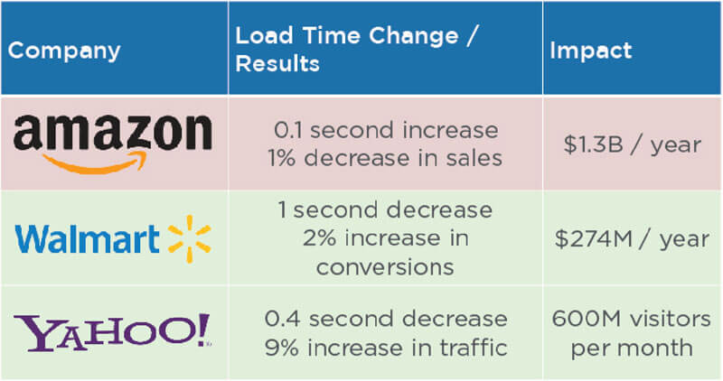 How page speed can affect the bottom line - revenues, conversions, and traffic