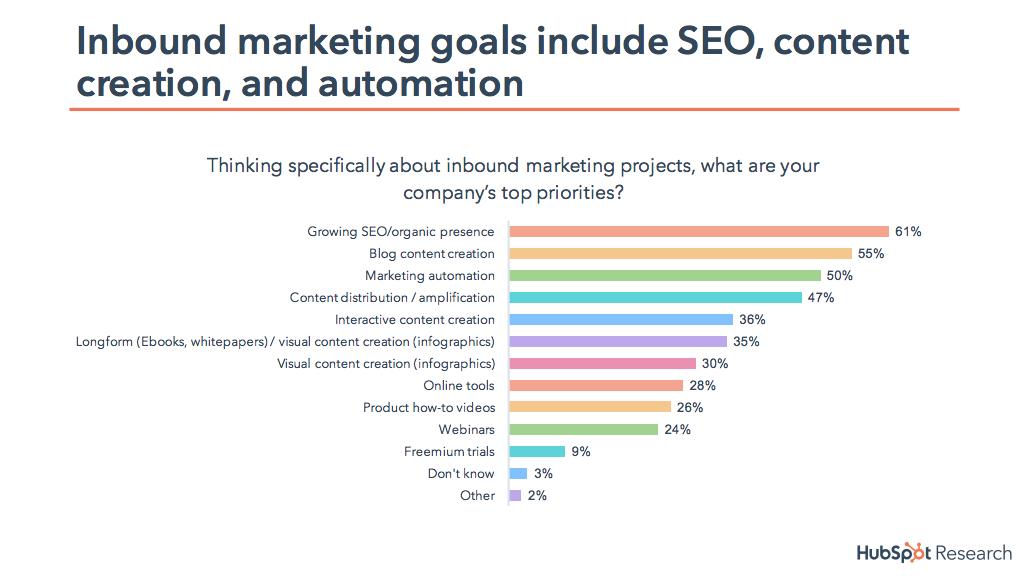 HubSpot Inbound marketing graph