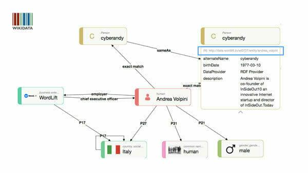 Andrea Volpini's visualization on Wikidata