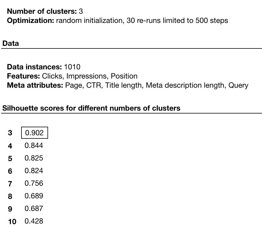 k-Means configuration
