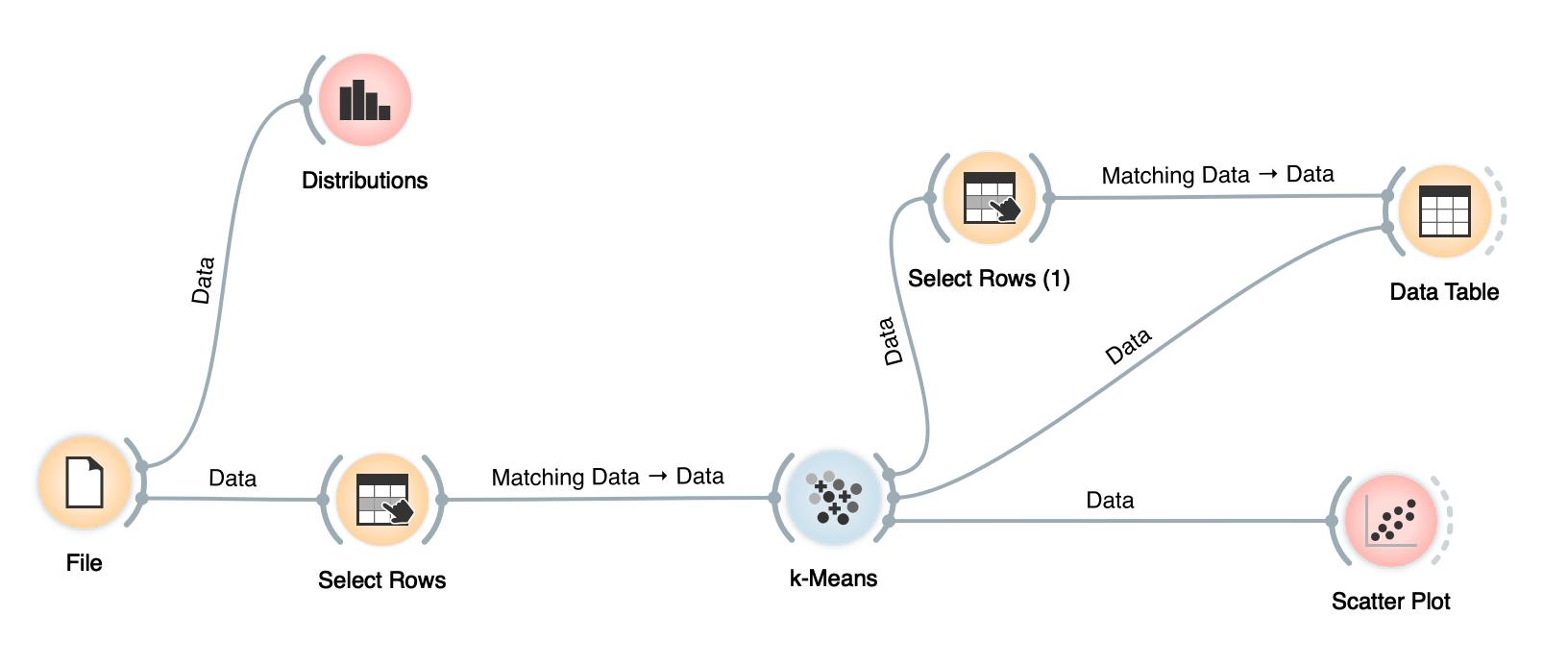 The data analysis pipeline in Orange