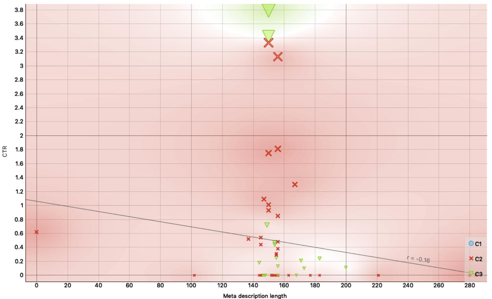 Scatter Plot #4 -CTR vs Meta Description Length
