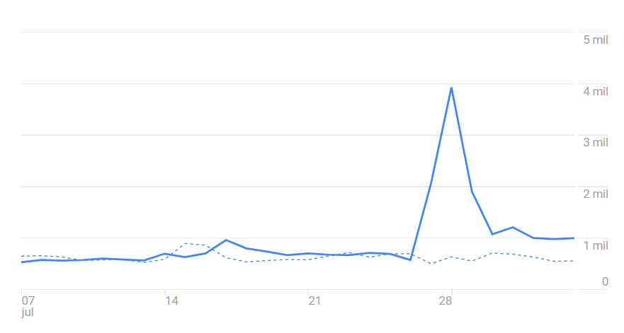 Google Discover Video Growth