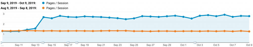 Pages per Session increased from 1,13 to 2,31 - Pagination SEO - WordLift Plugin