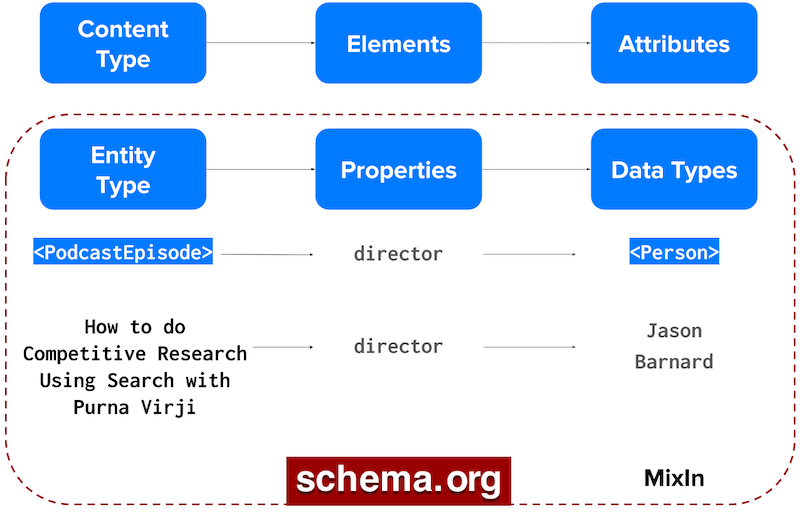 diagram of the entity-based content model