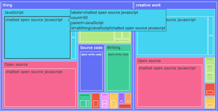 a treemap of GSC queries